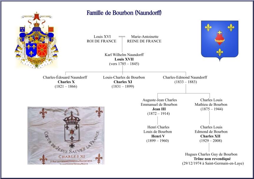 Famille de Bourbon (Naundorff)