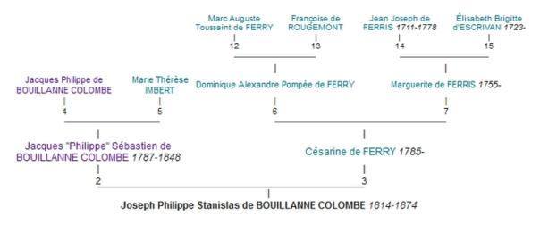 Joseph Philippe Stanislas de Bouillane colombe (généalogie)