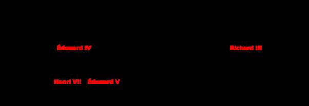Arbre généalogique simplifié de Richard III, roi d'Angleterre.
