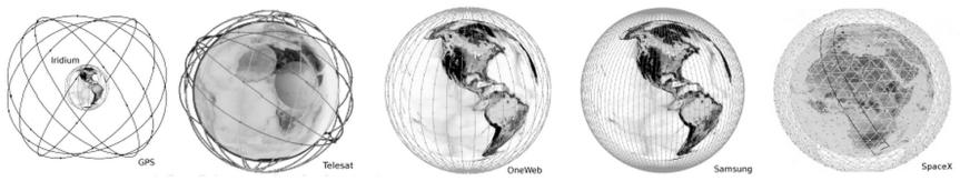 Dans les quatre images sont résumées différentes configurations orbitales de quelques constellations de satellites..