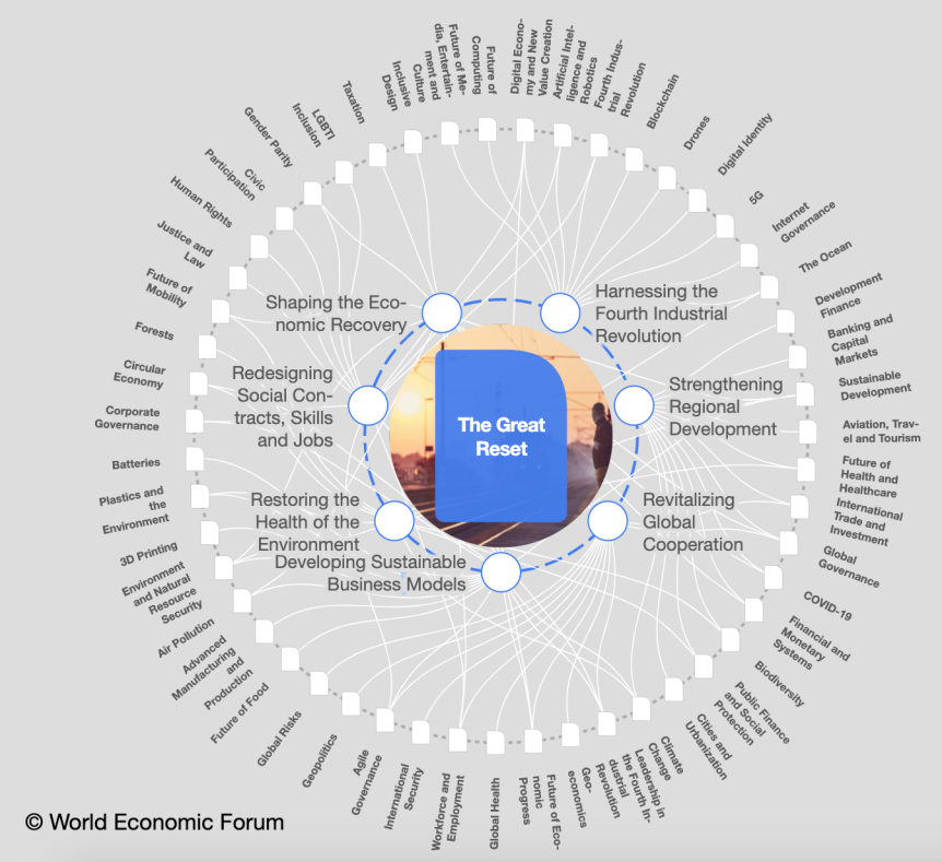 Explorez la grande carte de transformation de réinitialisation