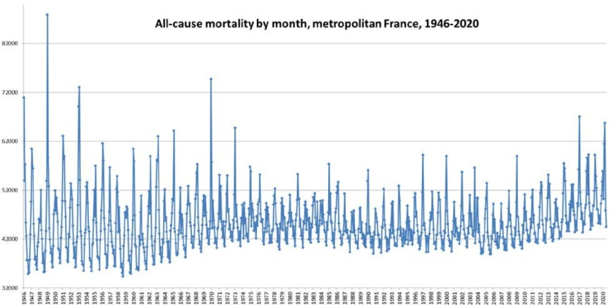 All-cause mortality by month in metropolitan France from 1946 to 2020