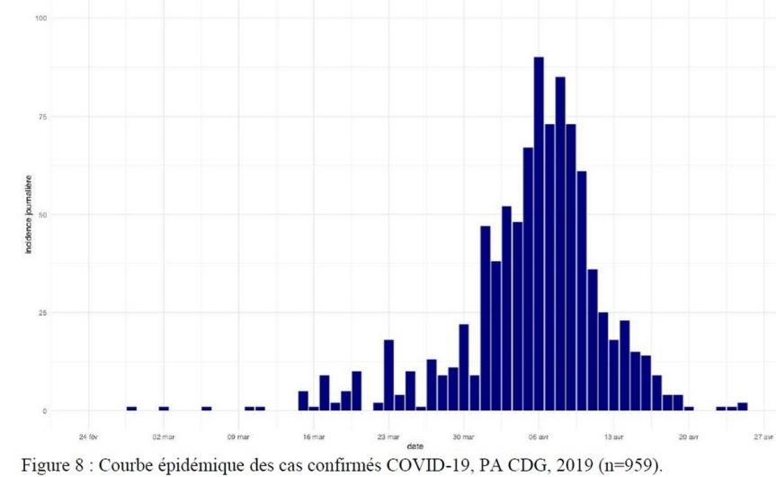 Figure 8 - Courbe épidémique des cas confirmés COVID-19, PA CDG, 2019 (n=959).