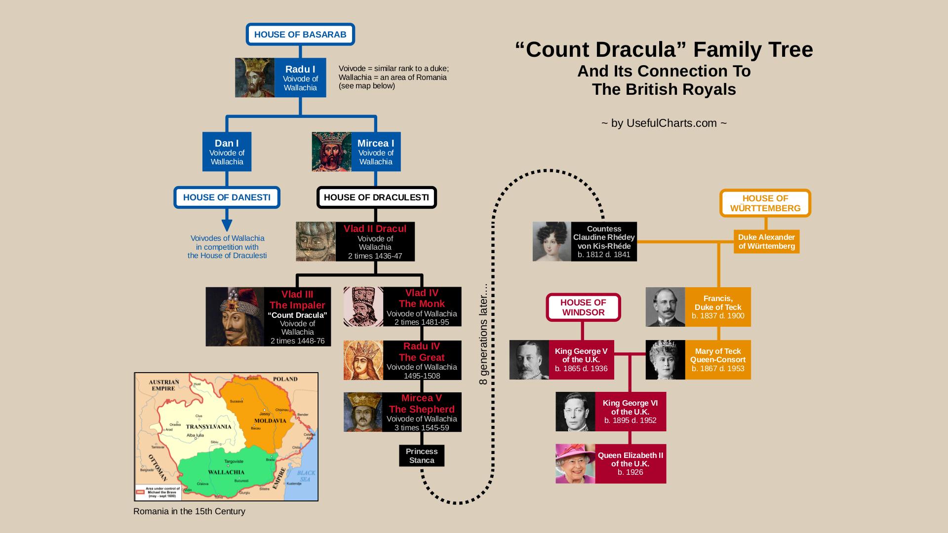 Count Dracula Family tree