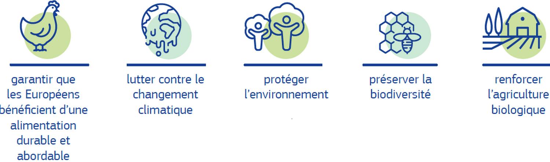 Plan d'action pour la gestion intégrée des nutriments